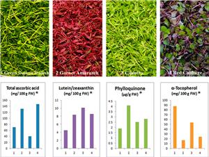 Microgreen Nutrient Content Study