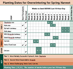 Overwintering Planting Chart